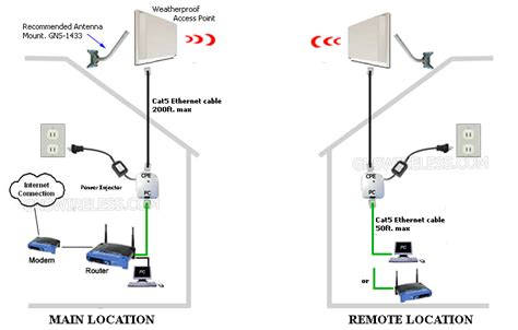 Wi Fi Antenna Wiring Diagram Wi Get Free Image About Wiring Diagram 900mhz Point To Point Wireless Backhaul Ethernet Bridge Tree Penetrating Wireless Network