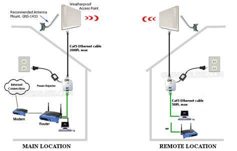 point to diagram point to point wireless bridge kit range wireless
