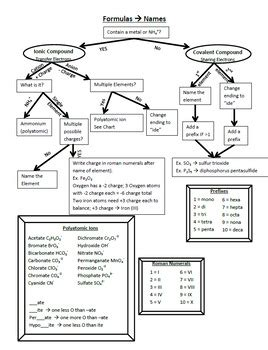 naming chemical compounds flowchart naming and writing formulas for chemical compounds flow