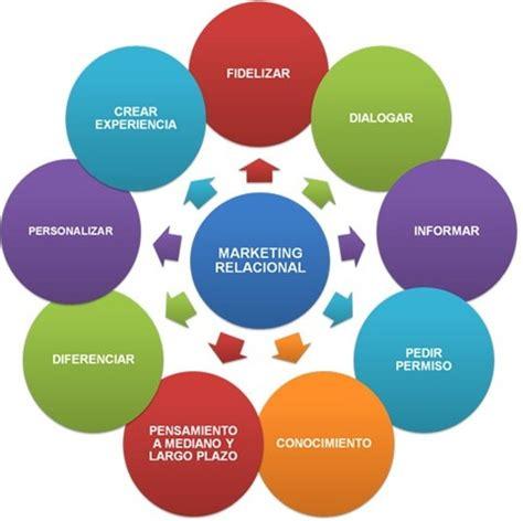 banco internacional servicio al cliente beneficios del marketing relacional en el despacho