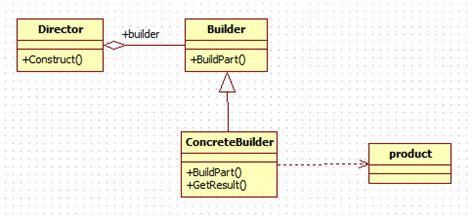 builder pattern in java wiki builder design pattern in java java2blog