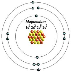 Magnesium Protons Neutrons And Electrons An Atom Model Magnesium Facts The Element