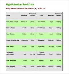 sample potassium rich foods chart 8 free documents in pdf