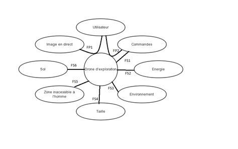le diagramme pieuvre de store automatique pin diagramme pieuvre on