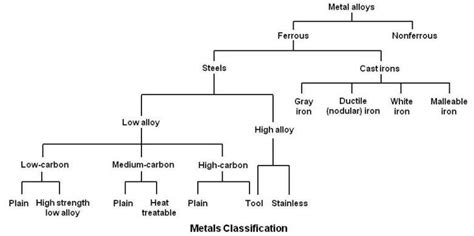 steel classification chart practical maintenance 187 archive 187 classification of