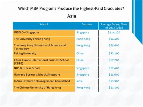 Average Salary For Mba Graduates In Singapore by Which Mba Programs Produce The Highest Paid Graduates