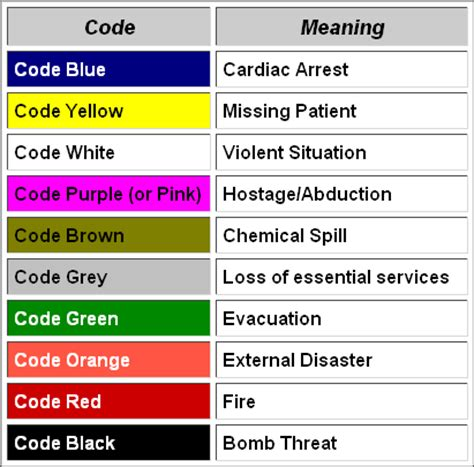 code colors in hospital hospital security codes infographics and other nerdy