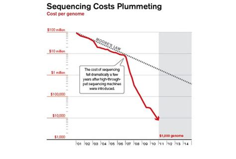 illumina sequencing cost citibank archives page 13 of 14 personal finance digest