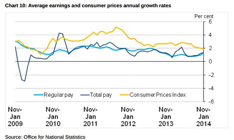 consumer price inflation march 2014 ons the wage vs inflation gap narrows your business