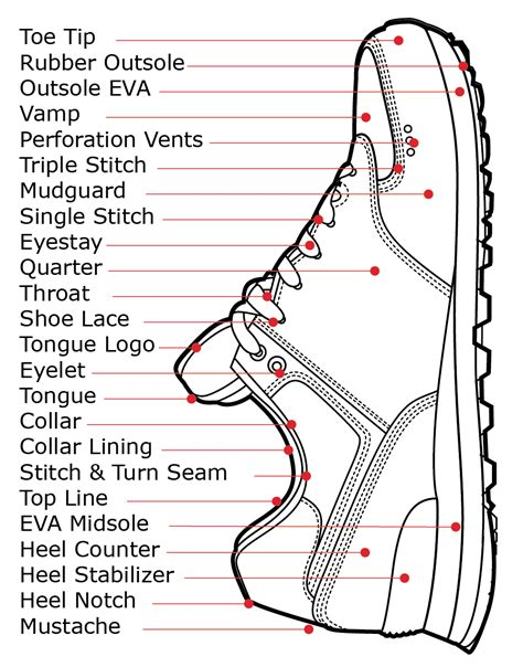 Sepatu Reebok One Trainer 1 0 anatomy of a running shoe what i need to