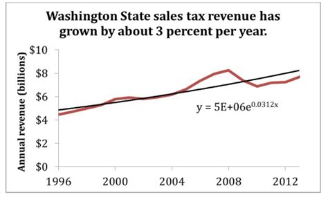 what is washington state sales tax the 1 question from progressives about revenue neutral