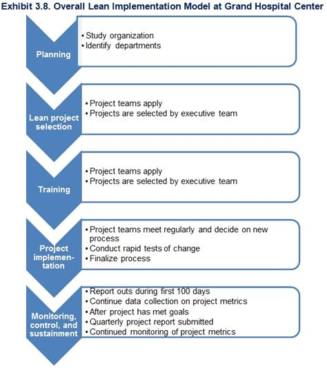 rapid design for lean manufacturing pdf exhibit 3 8 overall lean implementation model at grand