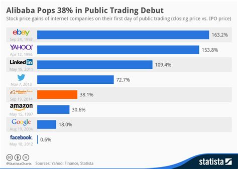 alibaba ipo price chart alibaba pops 38 in public trading debut statista