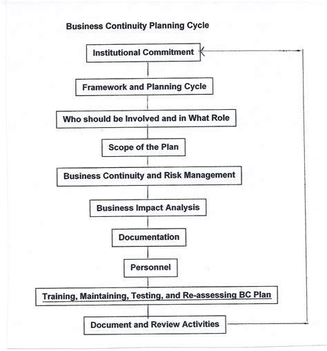 free business continuity plan template business continuity plan exles business plan template