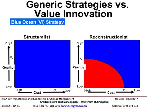 Mba In Innovation Vs Strategy by Dr Sam Ruturi Chapter 8 Blue Strategy