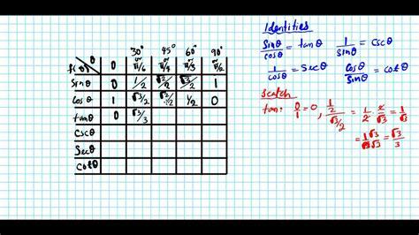 generating trig chart common angles    unit circle