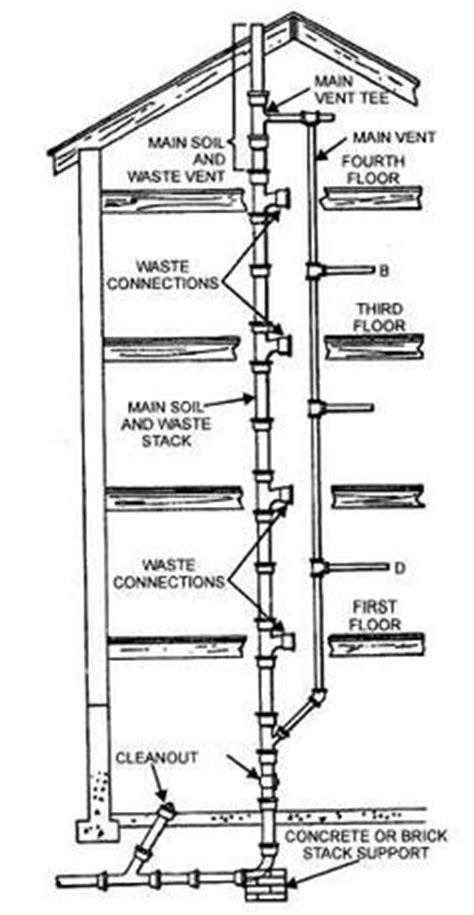 Plumbing Manifold Definition by Define Plumbing System 28 Images What Is A Passive