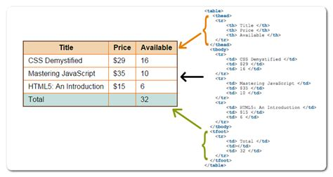 html5 table tutorial reference and sle code fastwebstart
