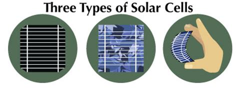 types of solar panels for homes which type of solar panel to choise for hour home