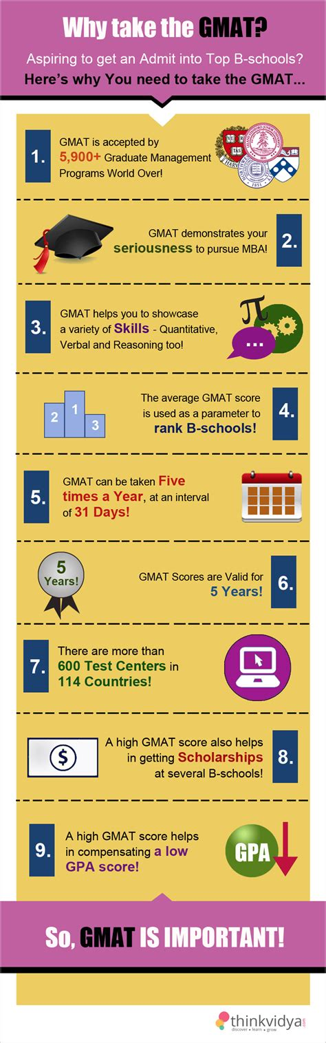 Gmat Score For Top Mba Colleges In India by Everything About The I Everything About The Gmat Story