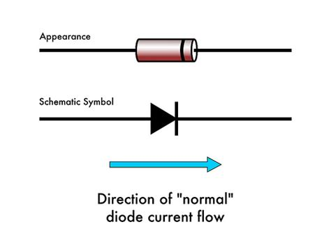 diodes direction gallery diode symbol current flow