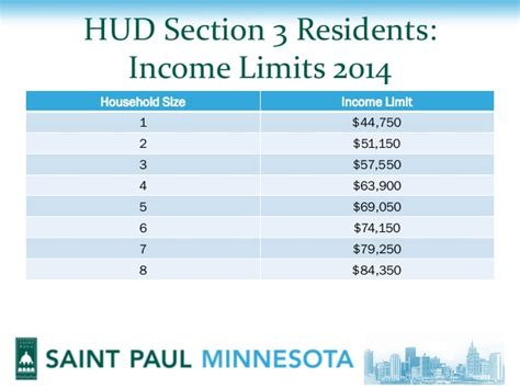 section 8 income requirements hud section 8 income limits 28 images what are the