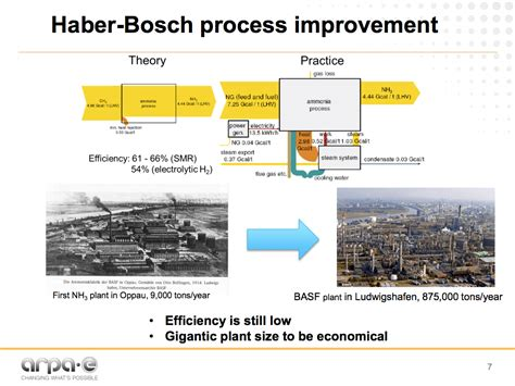 haber bosch process diagram the future of ammonia improvement of haber bosch or