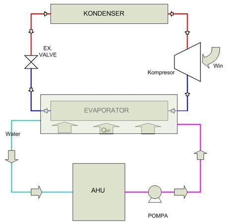 lab sistem chiller  cooling tower