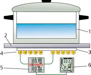 principle of induction cooker pdf induktsioontehnoloogia