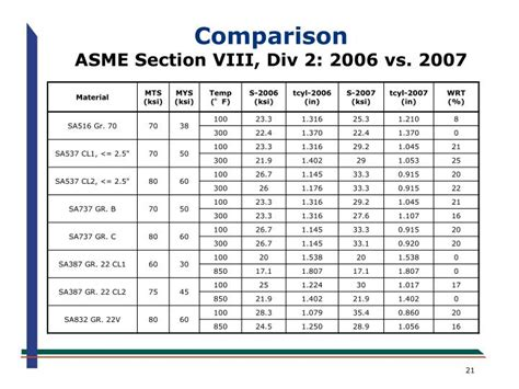 asme section viii division 2 ppt an overview of the new asme section viii division 2