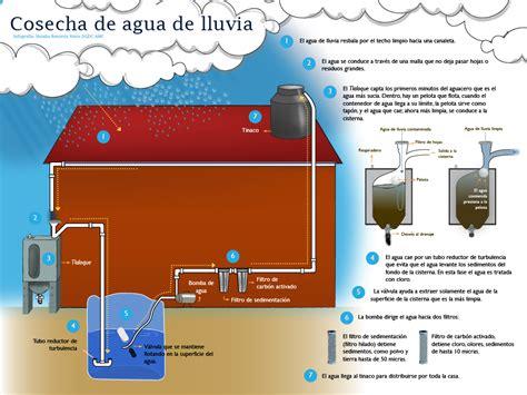 sistema de aguas de la ciudad de mexico adeudos search by cosechan agua de lluvia para familias sin acceso al