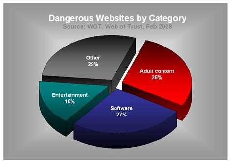 Decorating Websites by Category Image Mag