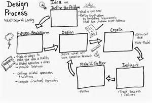 home design worksheet engaging arts design process worksheet