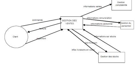 diagramme de flux merise exercice corrigé les diagrammes de flux mcf dfd mc merise cours et exo