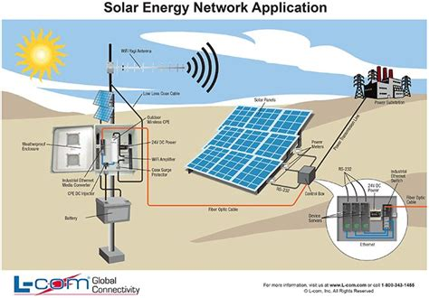 solar energy network application diagram helpful wired