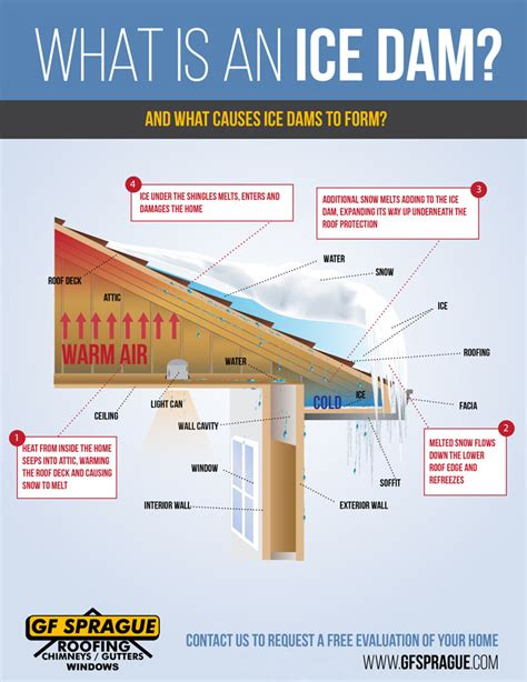 Best Ways To Prevent Dams Dam Prevention In Greater Boston Providing Roof Repair For Damage