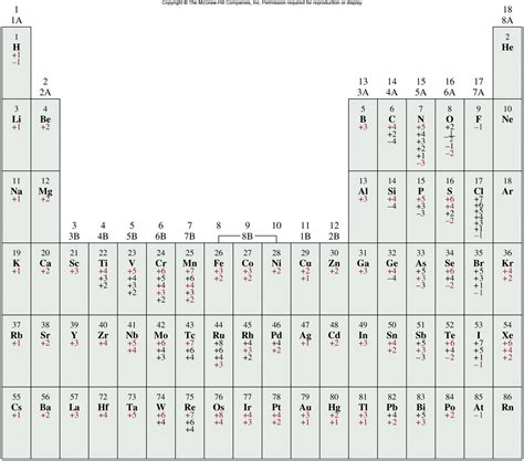 printable periodic table oxidation numbers search results for oxidation states periodic table