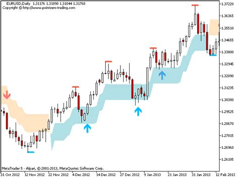 buy the pz swing trading mt5 technical indicator for
