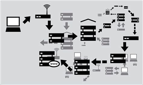 chapter como funciona la red bypassing es