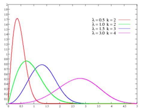 Nyu Mba Statistics by Statistical Distributions