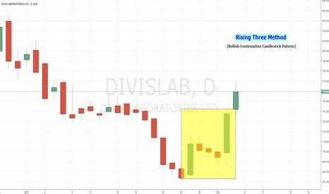 candlestick pattern for lupin neeteshjain trader trading ideas and charts