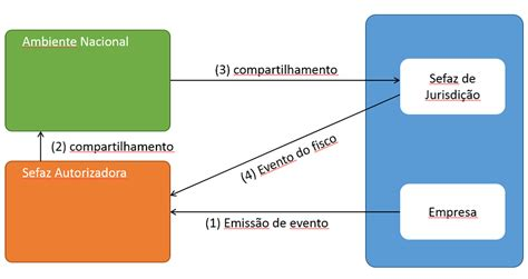 layout nfe cancelamento nfe grc s 4hana hana sap tdf localiza 231 227 o brasil blog