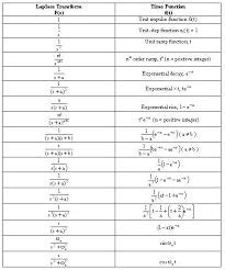 Z Transform Table by Table Of Z Transform Pairs Search Mathematics