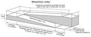 Ada Handrail Requirements For Ramps Wheelchair Access To Buildings