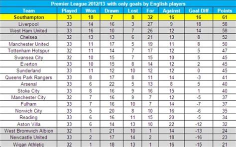 epl table picture how the premier league table would look with only goals by