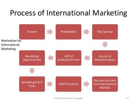 International Mba Marketing by International Marketing Management Vtu
