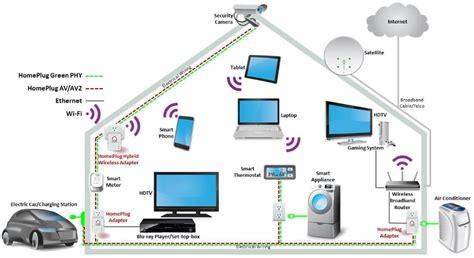home server network design zyxel pla5405 powerline padl 243 g 225 zzal prohardver h 225 l 243 zat