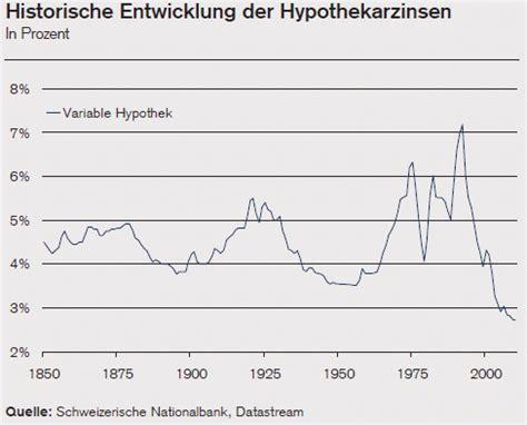 Zinsen Letzten 20 Jahren by Lll Historische Zinsentwicklung Hypotheken Hypothek