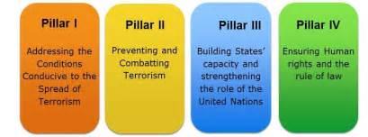 la strat 233 gie antiterroriste mondiale de l organisation des