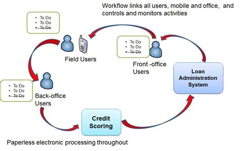 back office workflow workflow or management software